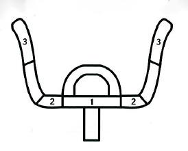 Spinning position des mains