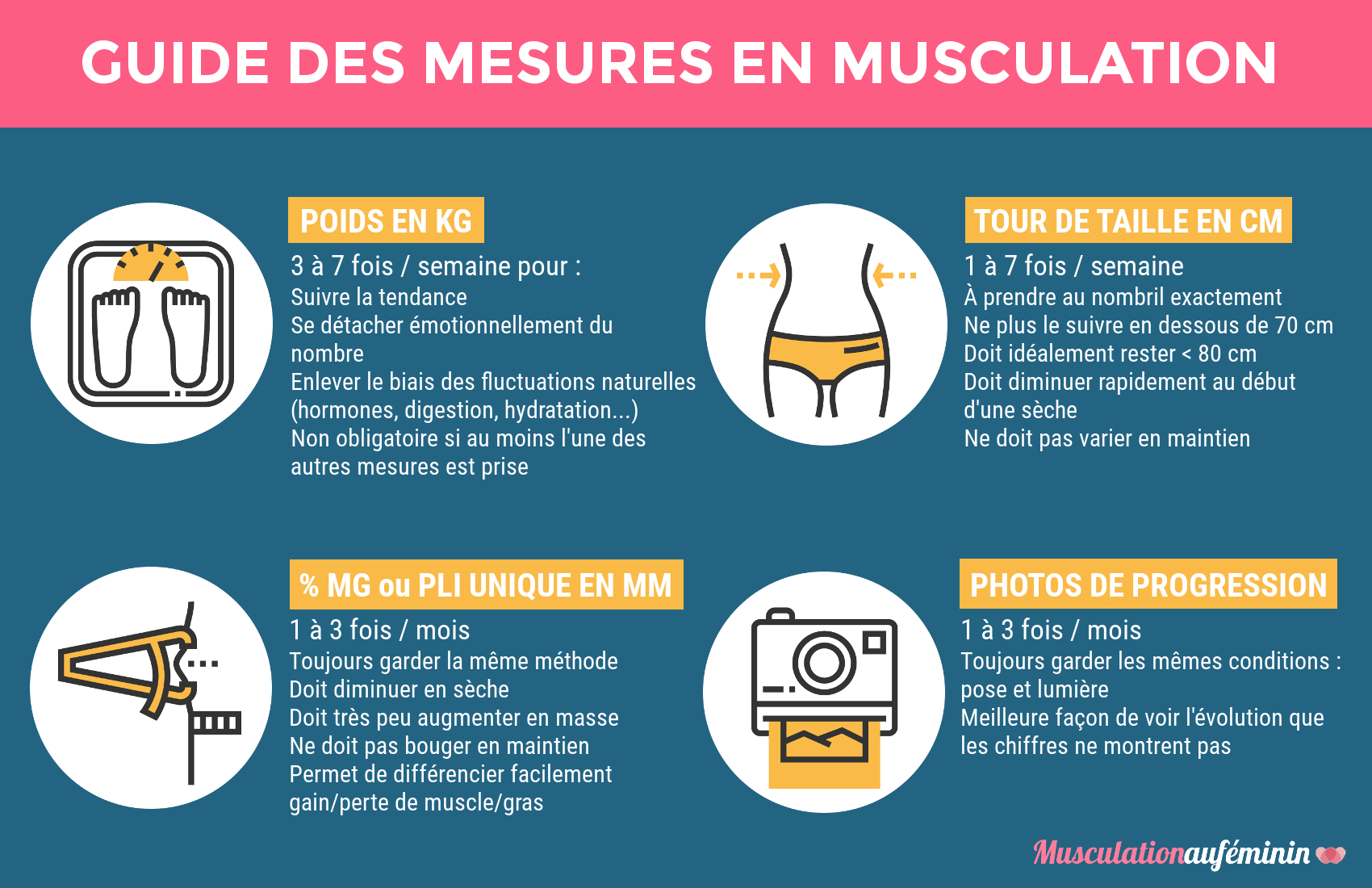 Musculation au f minin programmes conseils et outils for Guide musculation