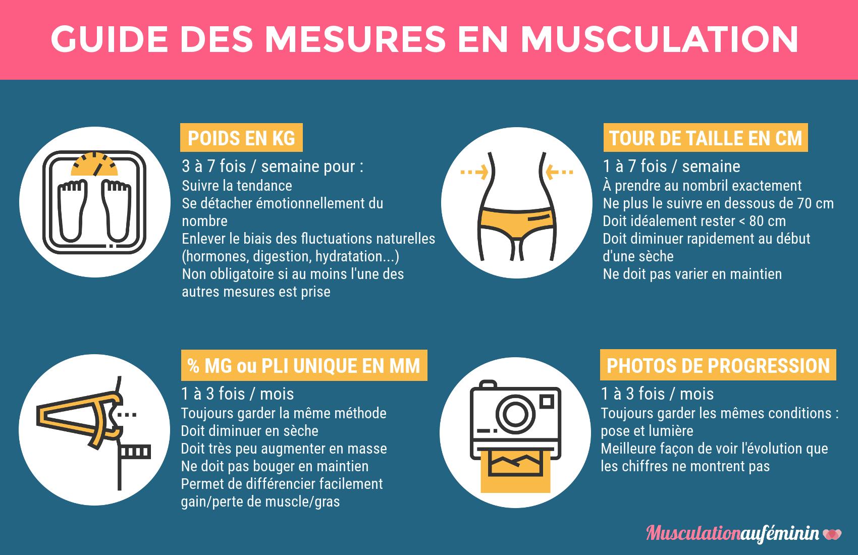 Musculation au f minin programmes conseils et outils for Guide musculation