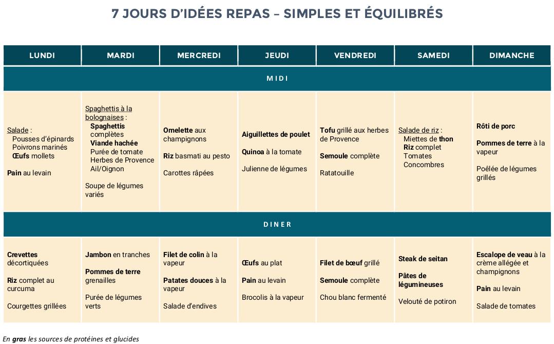 Idee Menu Simple Pour Le Soir.7 Jours D Idees De Repas Simples Et Equilibres Strong